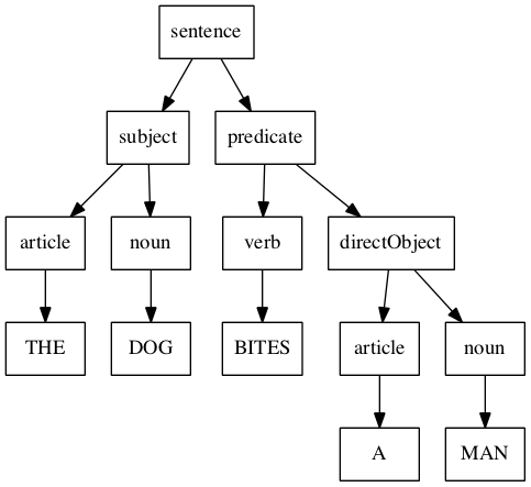 Sentence grammar analyzer